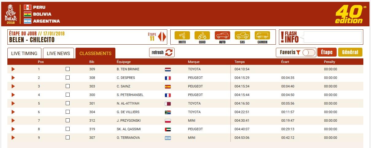 Dakar etape 11