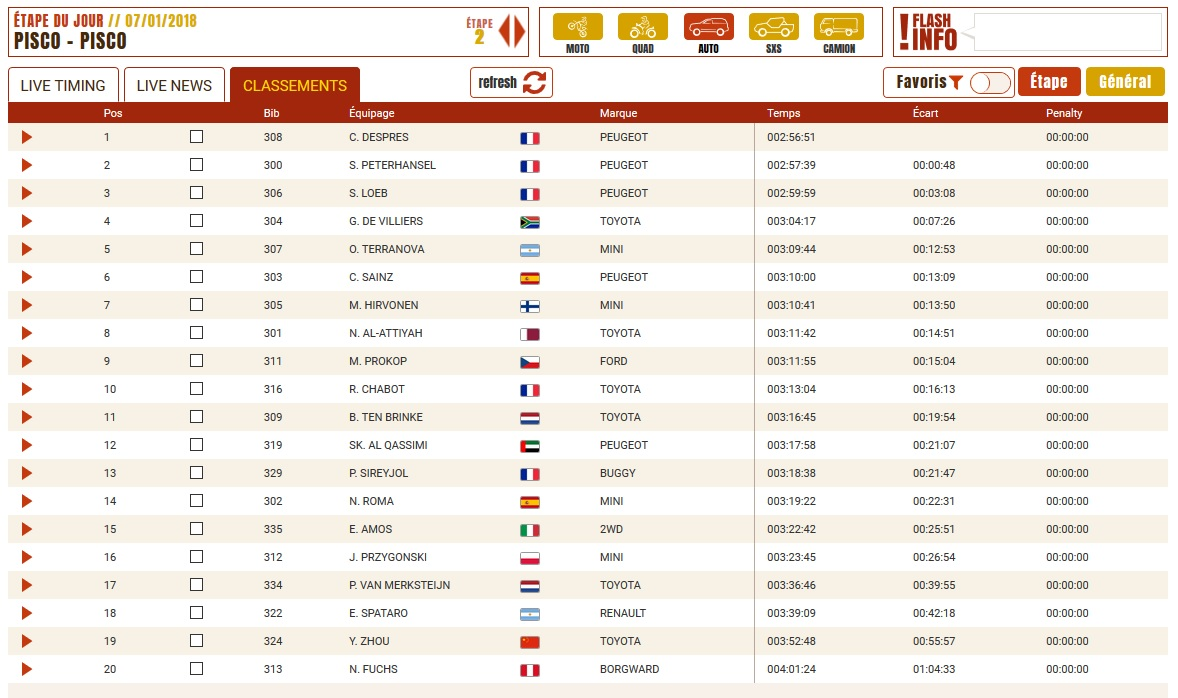 Classement Dakar étape 2