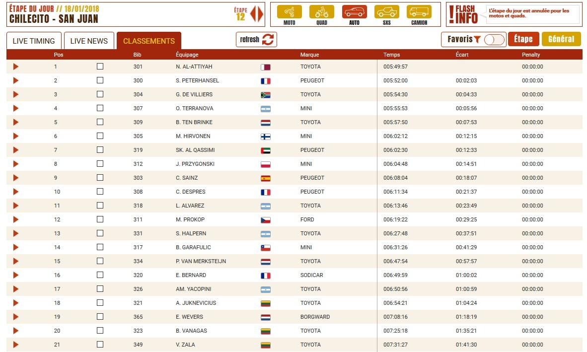 Dakar etape 12