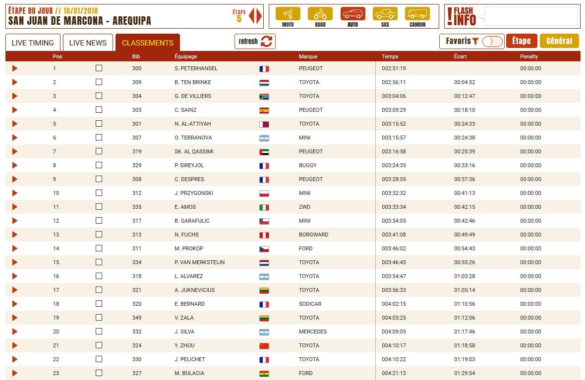 Scratch Dakar etape 5